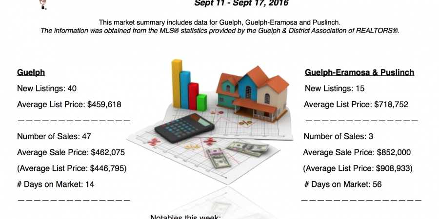 Guelph and Area Weekly Real Estate Market Update – Sept 11 – 17, 2016