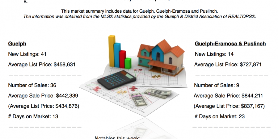 Guelph and Area Weekly Real Estate Market Update – Sept 18 – 24, 2016