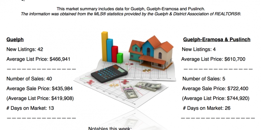 Guelph and Area Weekly Real Estate Market Update – Oct 2 – 8, 2016