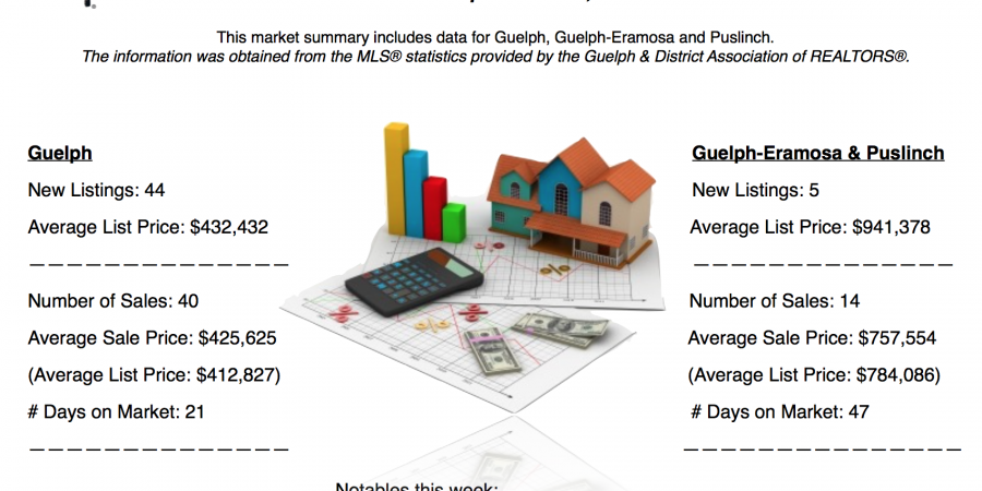 Guelph and Area Weekly Real Estate Market Update – Sept 25 – Oct 1, 2016