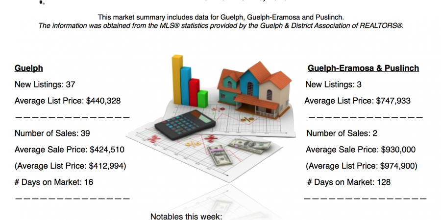 Guelph and Area Weekly Real Estate Market Update – Nov 20 – 26, 2016
