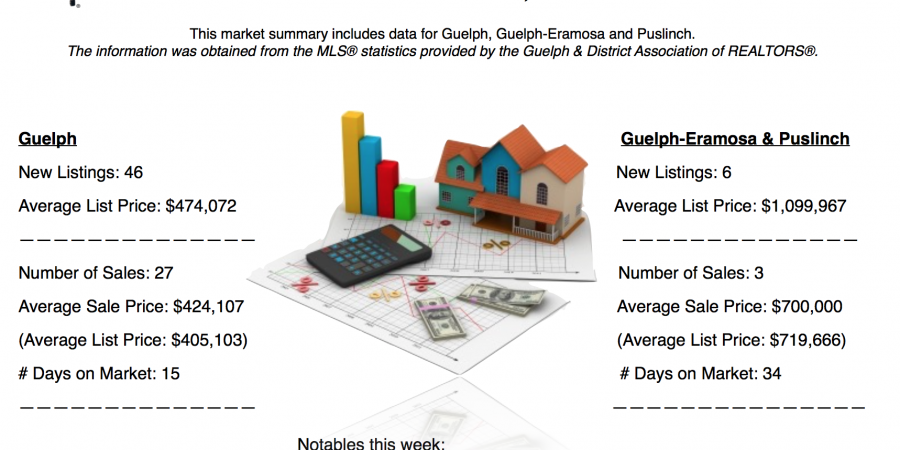 Guelph and Area Weekly Real Estate Market Update – Nov 6 – 12, 2016