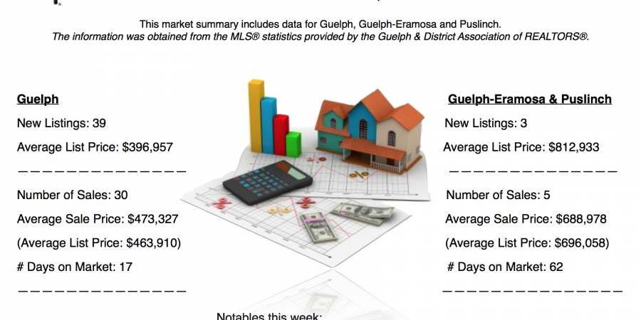 Guelph and Area Weekly Real Estate Market Update – Oct 30 – Nov 5, 2016