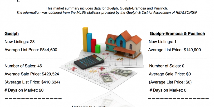 Guelph and Area Weekly Real Estate Market Update – Dec 4 – 10, 2016