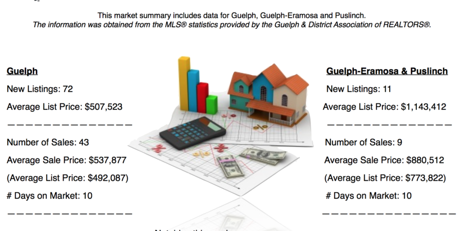 Guelph and Area Weekly Real Estate Market Update – Apr 23 – 29, 2017