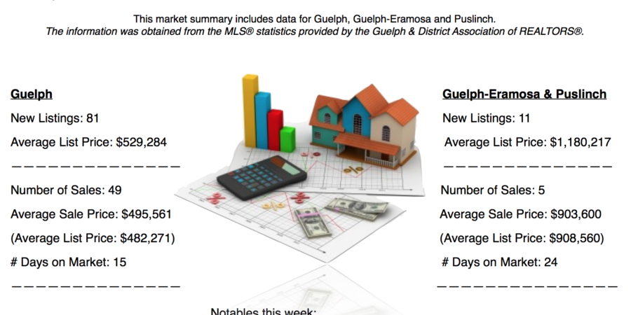 Guelph And Area Weekly Real Estate Market Update – Jun 11 – 17, 2017