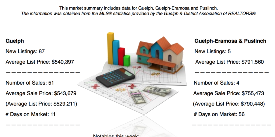 Guelph and Area Weekly Real Estate Market Update – Jun 4 – 10, 2017
