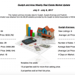 Guelph And Area Weekly Real Estate Market Update – July 2 – 8, 2017