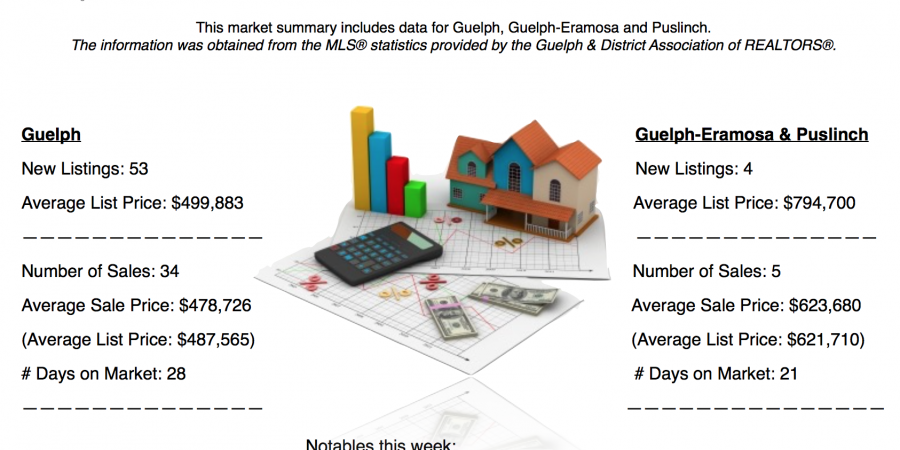 Guelph And Area Weekly Real Estate Market Update – Aug 13 – 19, 2017