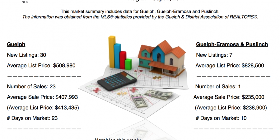 Guelph And Area Weekly Real Estate Market Update – Aug 27 – Sept 2, 2017