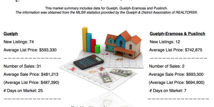 Guelph And Area Weekly Real Estate Market Update – Sept 10 – Sept 16, 2017