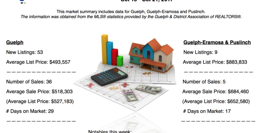 Guelph And Area Weekly Real Estate Market Update – Oct 15 – Oct 21, 2017