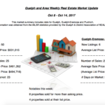 Guelph And Area Weekly Real Estate Market Update – Oct 8 – Oct 14, 2017