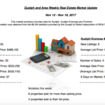 Guelph And Area Weekly Real Estate Market Update – Nov 12 – Nov 18, 2017