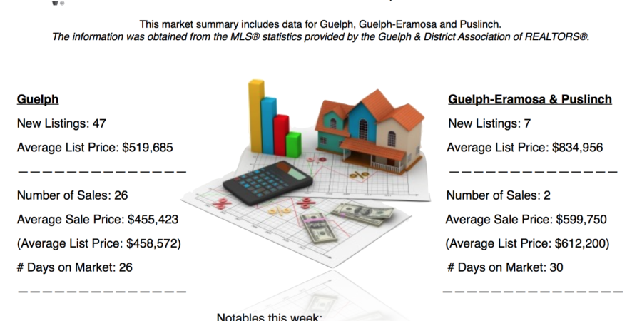 Guelph And Area Weekly Real Estate Market Update – Nov 19 – Nov 25, 2017