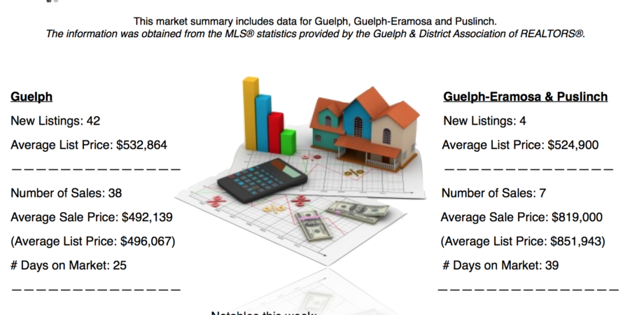 Guelph And Area Weekly Real Estate Market Update – Oct 29 – Nov 4, 2017