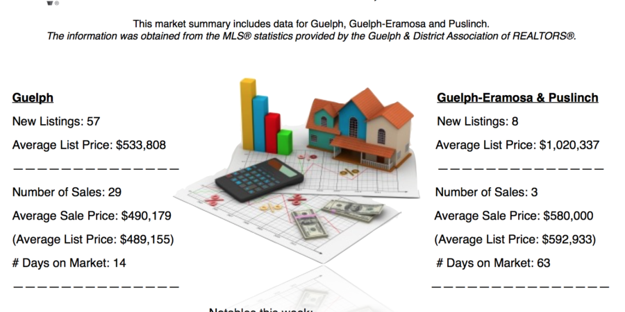 Guelph and Area Weekly Real Estate Market Update – Feb 25 – Mar 3, 2018