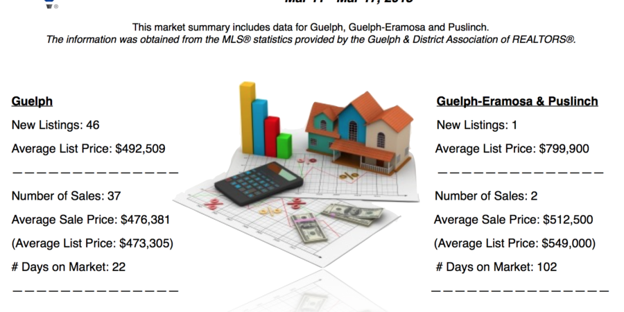 Guelph And Area Weekly Real Estate Market Update – Mar 11 – Mar 17, 2018