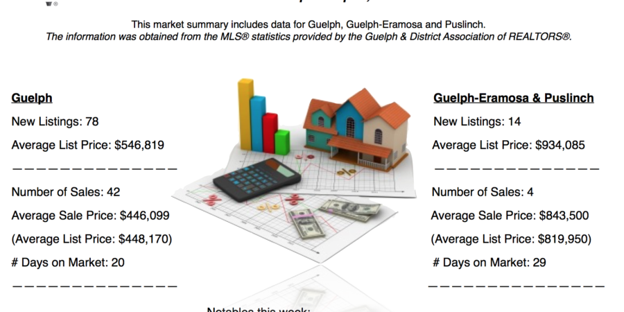 Guelph And Area Weekly Real Estate Market Update – Apr 1 – Apr 7, 2018