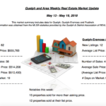 Guelph and Area Weekly Real Estate Market Update – May 13 – May 19, 2018