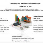 Guelph and Area Weekly Real Estate Market Update – July 8 – 14, 2018