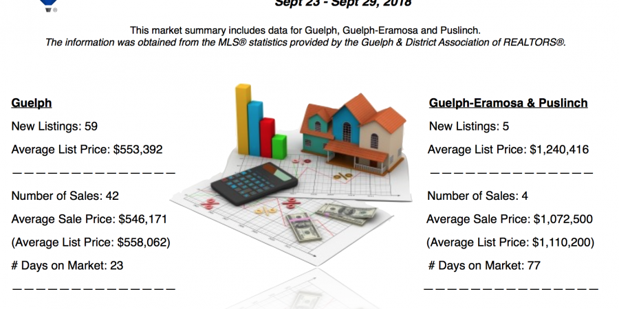 Guelph and Area Weekly Real Estate Market Update – September 23 – 29, 2018