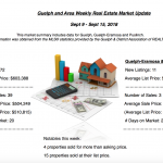 Guelph and Area Weekly Real Estate Market Update – September 9 – 15, 2018