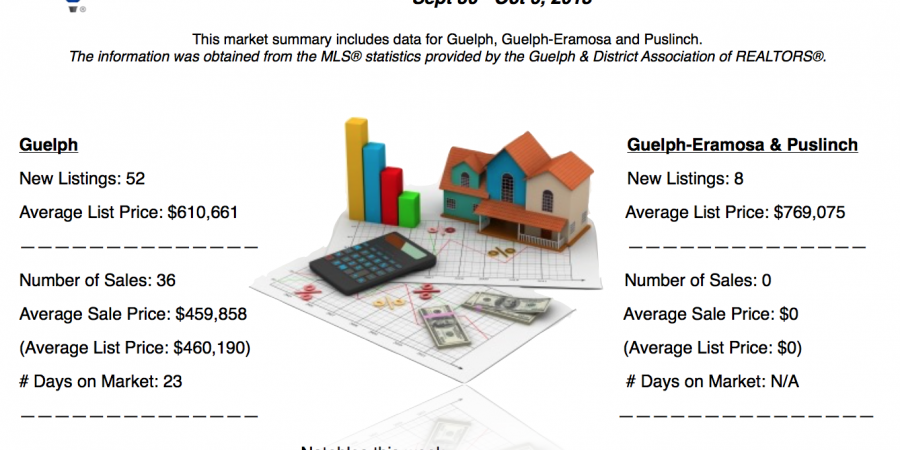 Guelph and Area Weekly Real Estate Market Update – September 30 – October 6, 2018