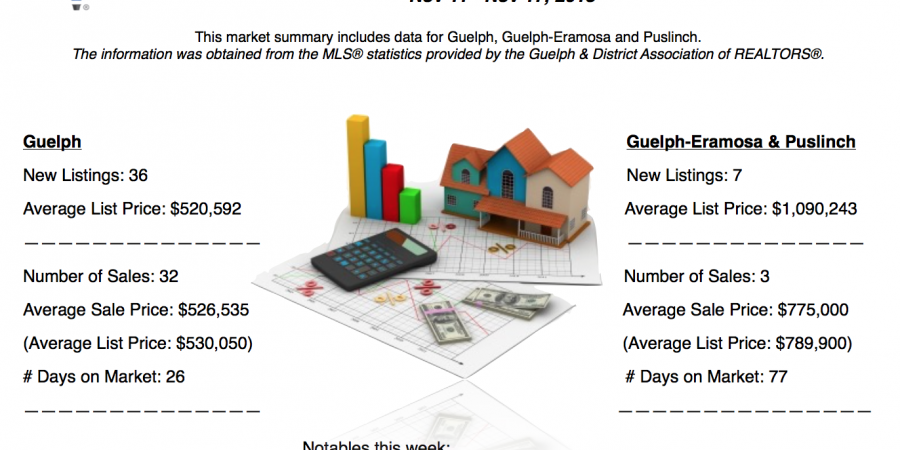 Guelph and Area Weekly Real Estate Market Update – November 11 – 17, 2018