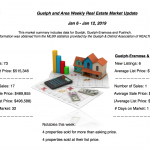 Guelph and Area Weekly Real Estate Market Update – January 6 – 12, 2019