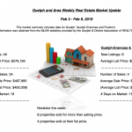 Guelph and Area Weekly Real Estate Market Update – February 3 – February 9, 2019
