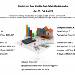 Guelph and Area Weekly Real Estate Market Update – January 27 – February 2, 2019