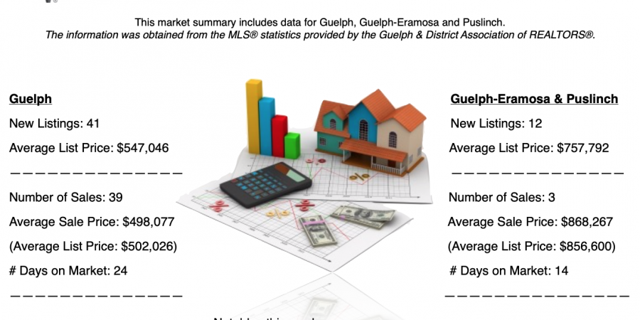 Guelph and Area Weekly Real Estate Market Update – March 10 – 16, 2019