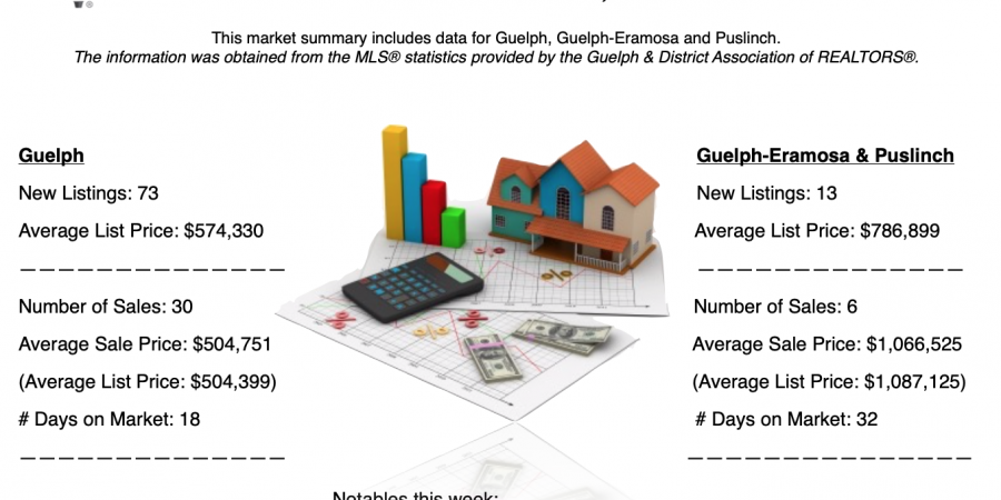 Guelph and Area Weekly Real Estate Market Update – March 17 – 23, 2019