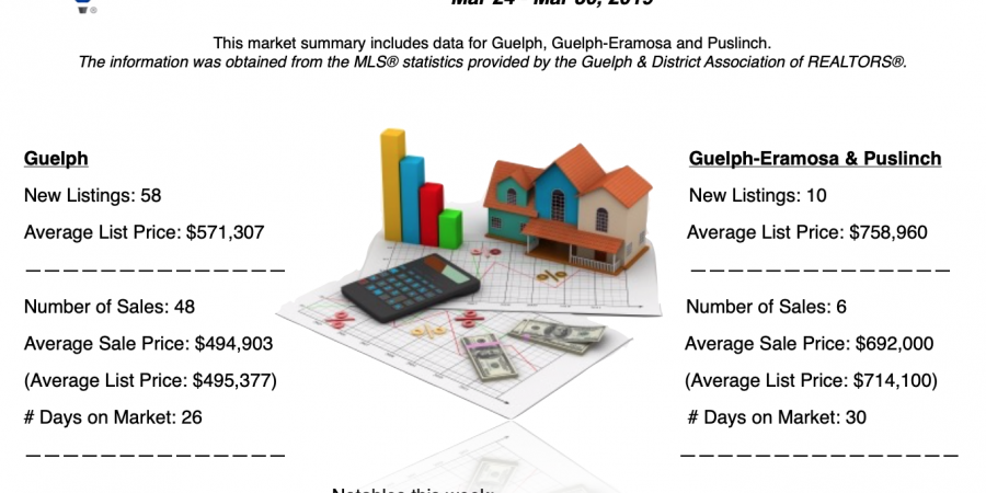Guelph and Area Weekly Real Estate Market Update – March 24 – 30, 2019