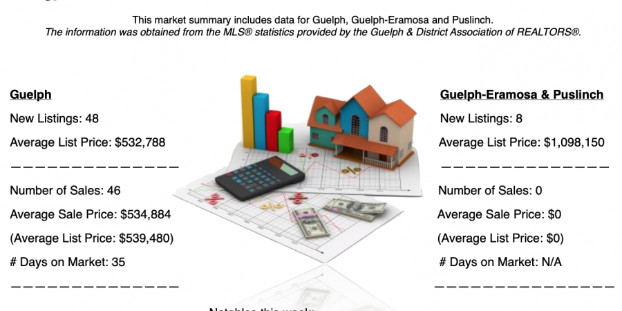 Guelph and Area Weekly Real Estate Market Update – March 3 – 9, 2019
