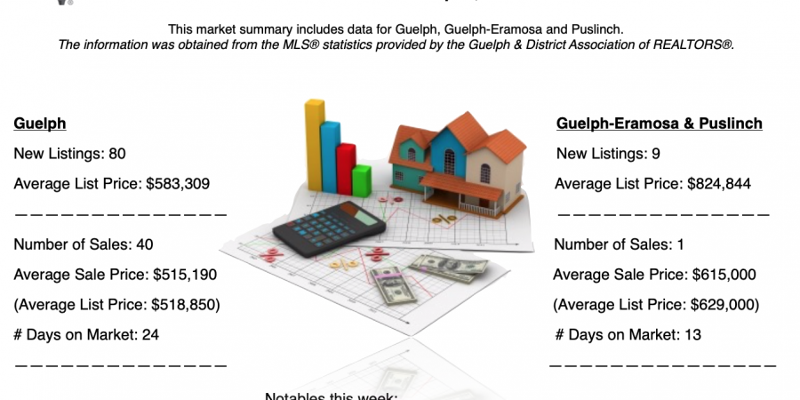 Guelph and Area Weekly Real Estate Market Update – March 31 – April 6, 2019